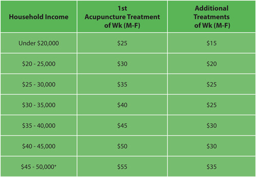 Treatment Pricing Table